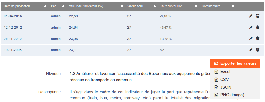 Indicateurs : Export des valeurs